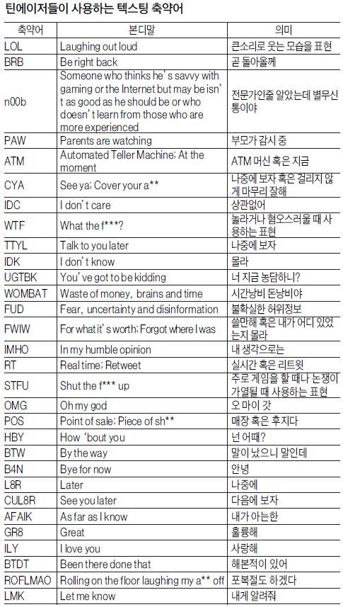Text Abbreviations.jpg